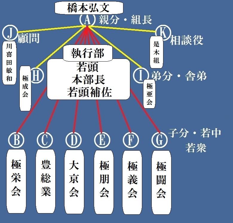 山口組 新 図 神戸 組織