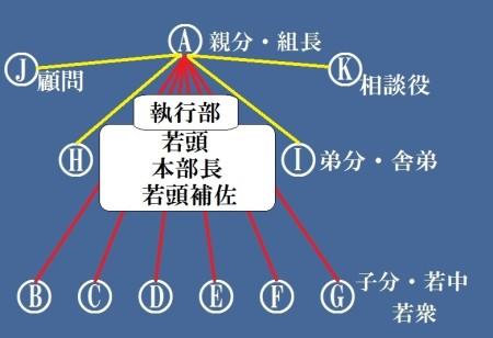 舎弟・顧問 - コピー